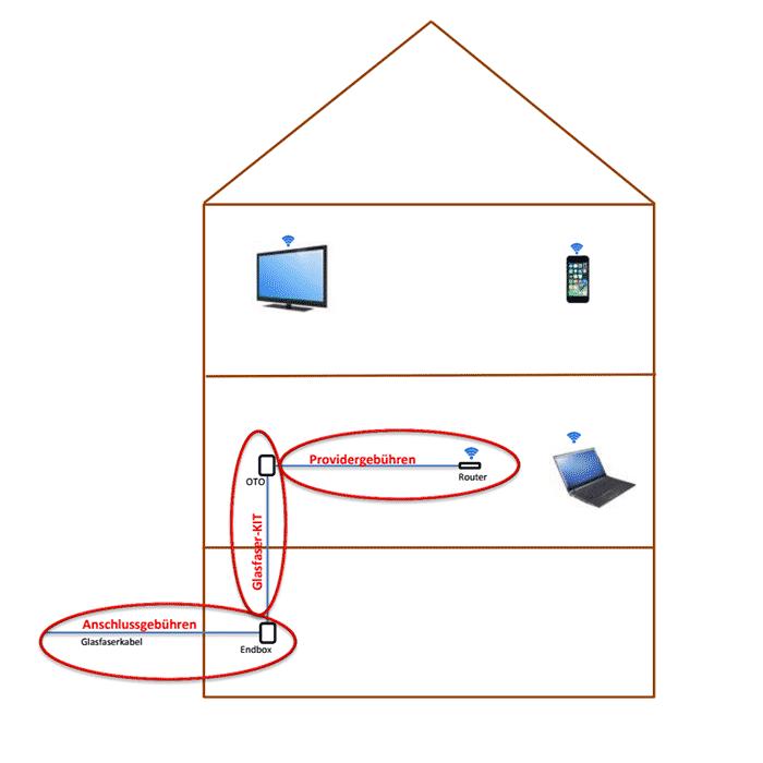 beispiel-glasfaseranschluss